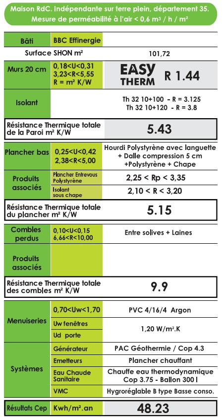 Bloc b ton isolant en mat riaux naturels easy - Blocs a bancher fiche technique ...